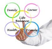 Diagrama do equilíbrio da vida Fotografia de Stock Royalty Free