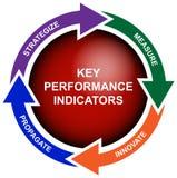 Diagrama do indicador de desempenho chave do negócio ilustração do vetor