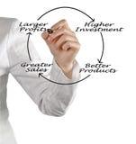 Diagrama do lucro maior foto de stock royalty free