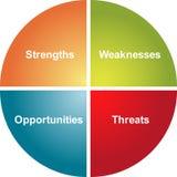 Diagrama do negócio da análise do SWOT Imagem de Stock