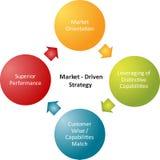 Diagrama do negócio da estratégia do mercado Fotografia de Stock Royalty Free