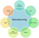 Diagrama do negócio da gerência da fabricação Fotografia de Stock
