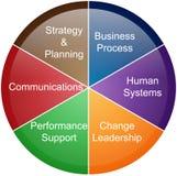 Diagrama do negócio da gestão do projecto Imagens de Stock