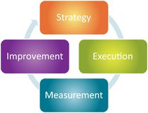 Diagrama do negócio da melhoria da estratégia ilustração stock
