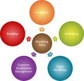 Diagrama do negócio das plantas de mercado Fotografia de Stock Royalty Free