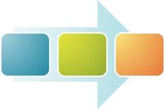 Diagrama do negócio do relacionamento do processo Fotos de Stock