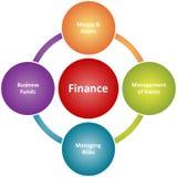 Diagrama do negócio dos deveres da finança Fotografia de Stock