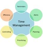 Diagrama do negócio da gerência de tempo Fotos de Stock