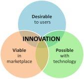 Diagrama do negócio do mercado da inovação Fotos de Stock
