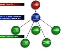 Diagrama do planeamento de negócio Imagem de Stock