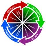 Diagrama do planeamento de negócio Fotografia de Stock