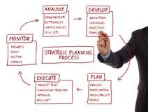Diagrama do processo de planeamento estratégico Imagens de Stock Royalty Free