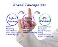 Diagrama do tipo Touchpoint fotos de stock