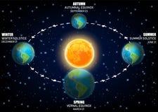 Diagrama do vetor que ilustra estações da terra equinócios e solstícios Foto de Stock