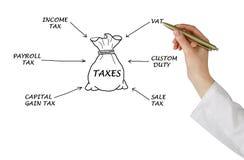 Diagrama dos impostos imagem de stock royalty free