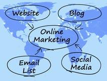 Diagrama en línea de la comercialización Fotos de archivo