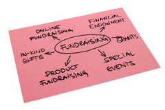 Diagrama Fundraising Fotografia de Stock Royalty Free