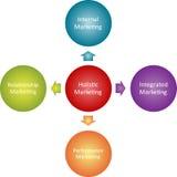Diagrama holístico del asunto de la comercialización Fotografía de archivo libre de regalías