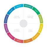 diagrama importante de 12 arquetipos de la personalidad Imagen de archivo