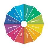 diagrama importante de 12 arquetipos de la personalidad Fotografía de archivo