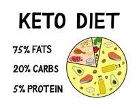 Diagrama Ketogenic dos macro da dieta ilustração stock