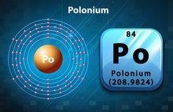 Diagrama periódico del símbolo y del electrón del polonio libre illustration