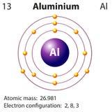 Diagrama przedstawicielstwo elementu aluminium ilustracja wektor