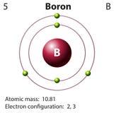 Diagrama przedstawicielstwo elementu boron Fotografia Royalty Free