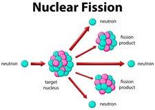 Diagrama que muestra la fisión nuclear stock de ilustración