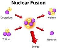 Diagrama que muestra la fusión nuclear Foto de archivo