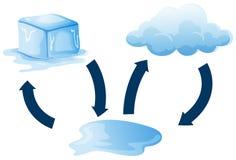 Diagrama seans jak lód topi ilustracja wektor