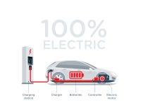 Diagrama simplificado esquema del coche eléctrico de componentes libre illustration