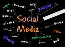 Diagrama social dos media Imagens de Stock Royalty Free