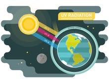 Diagrama UV da radiação, ilustração gráfica do vetor com sol e terra do planeta ilustração stock