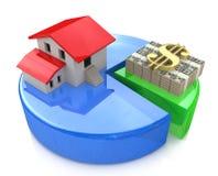 Diagramförhållande av fastigheten och finans Arkivfoto
