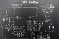 diagramflöde Arkivfoto