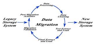 Diagramm der Daten-Migration stock abbildung