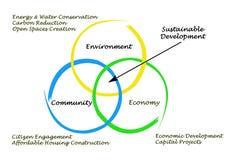 Diagramm der nachhaltiger Entwicklung stock abbildung