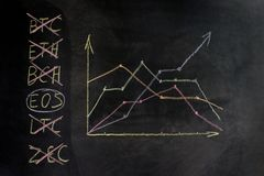 Diagramm der Schlüssel-Währung auf der Tafel, eine Anzeige des Wachstums und Abnahme Das Konzept der Wahl für den Handel auf dem  lizenzfreies stockfoto