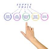 Diagramm der Versorgungskette Lizenzfreie Stockfotos