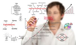 Diagramm des Marketings Stockfotos
