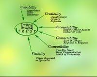Diagramm des Vertrauens stock abbildung