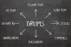 Diagramma dei tamburi sulla lavagna Fotografie Stock