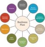 Diagramma del business plan - vettore fotografie stock