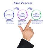 Diagramma del processo di vendita Immagine Stock Libera da Diritti