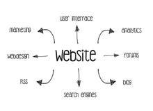 Diagramma del sito Web Fotografia Stock Libera da Diritti