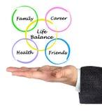 Diagramma dell'equilibrio di vita Immagine Stock