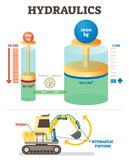 Diagramma dell'illustrazione di vettore del sistema meccanico dell'idraulica Esempio di scienza di ingegneria con l'escavatore illustrazione vettoriale