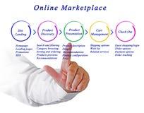 Diagramma dell'introduzione sul mercato online Immagini Stock