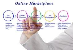 Diagramma dell'introduzione sul mercato online Immagini Stock Libere da Diritti